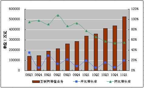 腾讯一季度净利润28.7亿元同比增61.2%(图解)