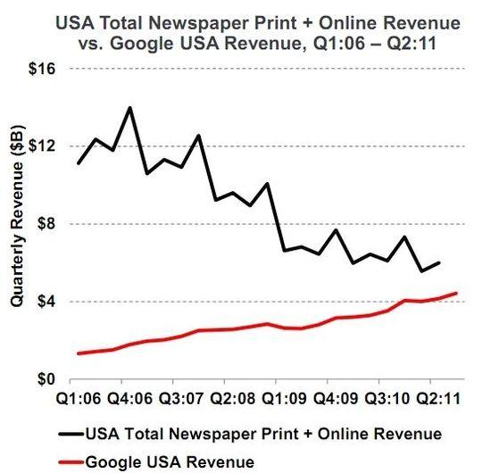 内容的制作正呈现廉价商品化的趋势