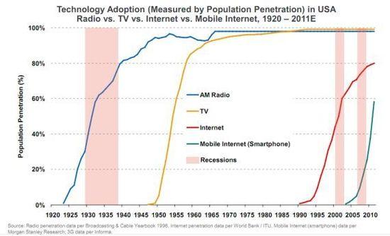 移动互联网处于起步阶段