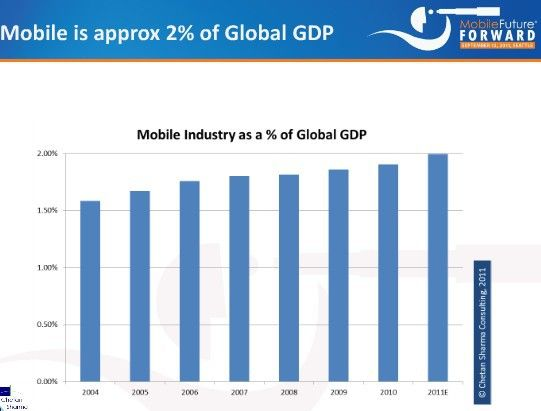 2011移动行业报告:规模接近全球GDP的2%