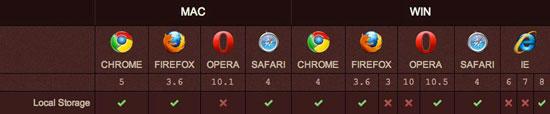 各个浏览器对HTML5本地存储支持情况一览表 张鑫旭-鑫空间-鑫生活