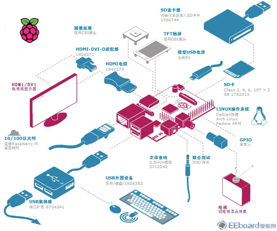raspberry pi(树莓派)试用小记_数码硬件_我记录