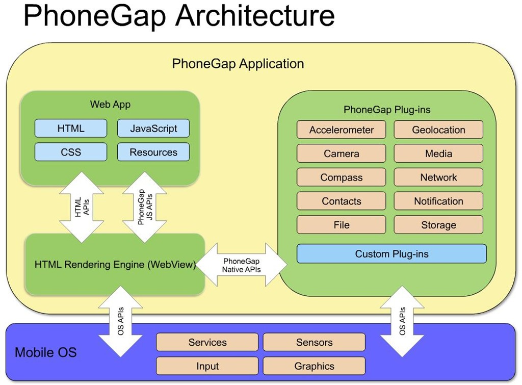 Phonegap版支付宝android客户端开发小结 移动开发 我记录